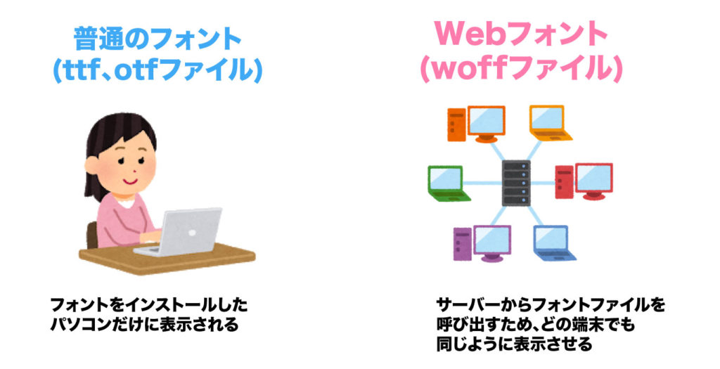 Webフォントと一般的なフォントの違い